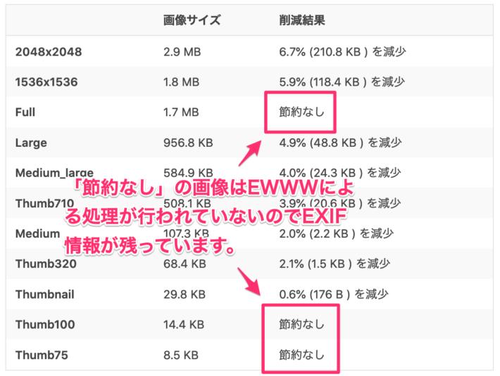 EWWWの変換結果一覧表でEXIF情報が判定できる